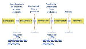 Fases del ciclo de vida y líneas base o líneas de referencia.