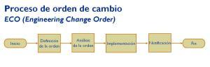 Diagrama de flujo del proceso de orden de cambio.